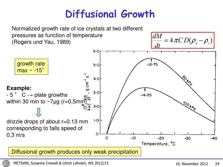 Diffusional Growth