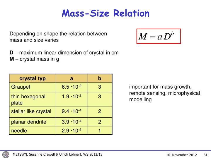Mass-Size Relation