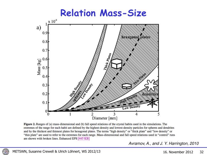 Relation Mass-Size