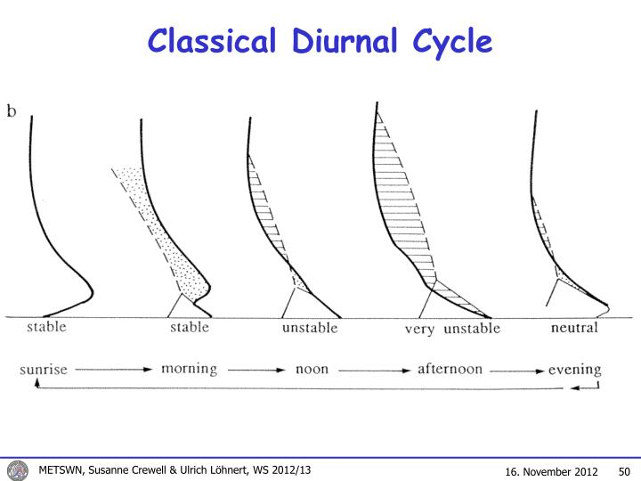 Classical Diurnal Cycle