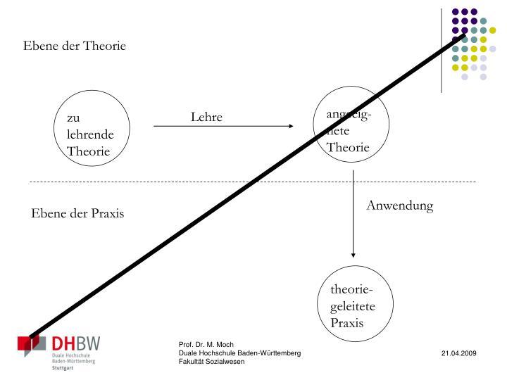 Ebene der Theorie