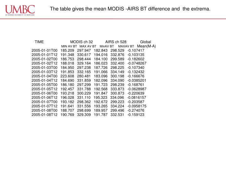 The table gives the mean MODIS -AIRS BT difference and  the extrema.
