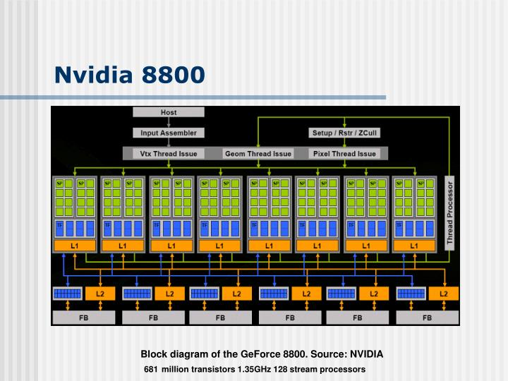 Nvidia 8800