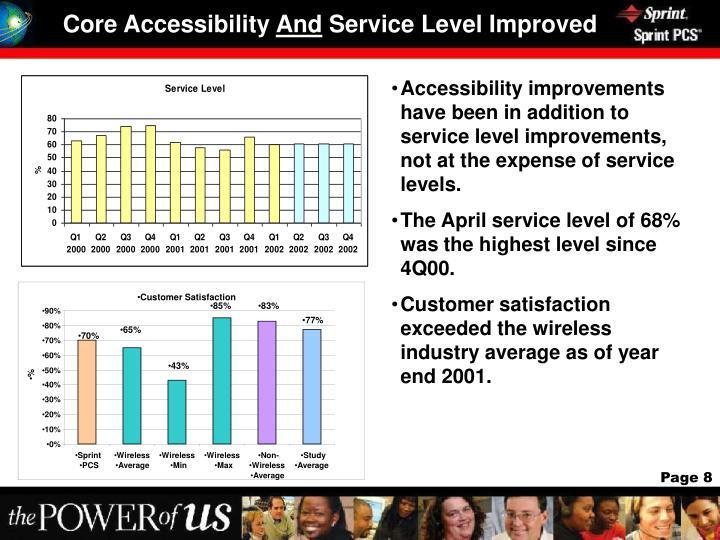 Core Accessibility