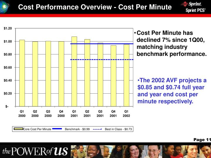 Cost Performance Overview - Cost Per Minute