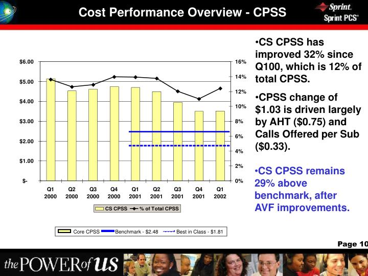 Cost Performance Overview - CPSS