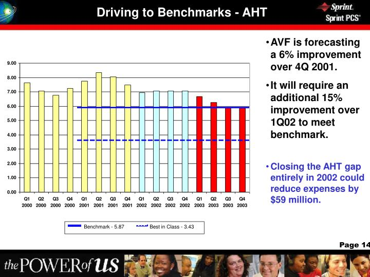 Driving to Benchmarks - AHT