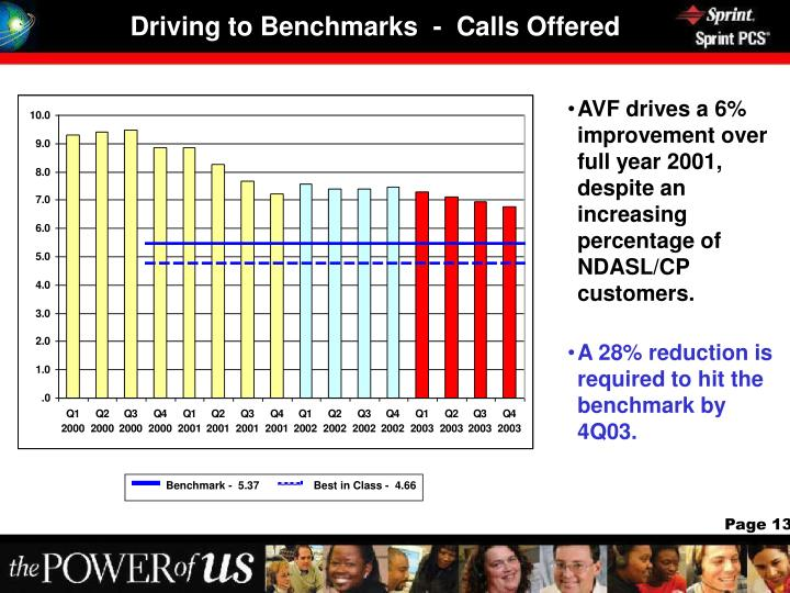 Driving to Benchmarks  -  Calls Offered