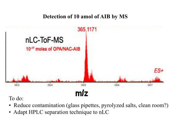 Detection of 10 amol of AIB by MS