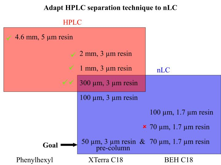Adapt HPLC separation technique to nLC
