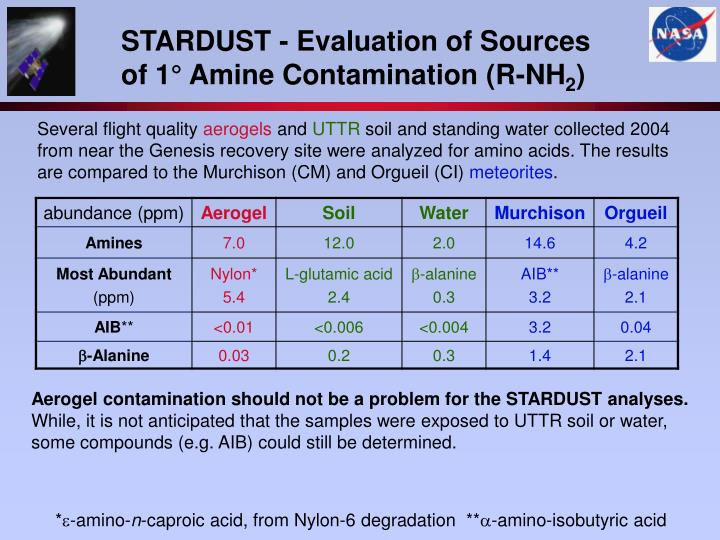 STARDUST - Evaluation of Sources of 1° Amine Contamination (R-NH