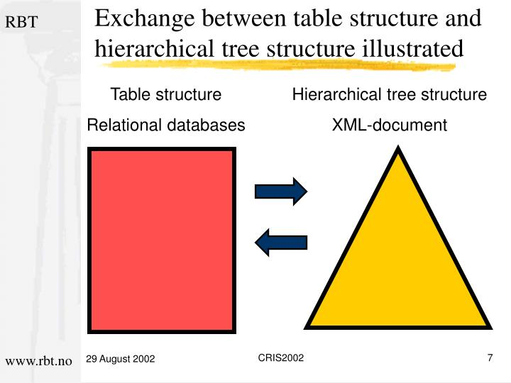 Exchange between table structure and hierarchical tree structure illustrated