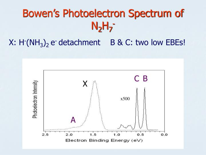Bowen's Photoelectron Spectrum of N