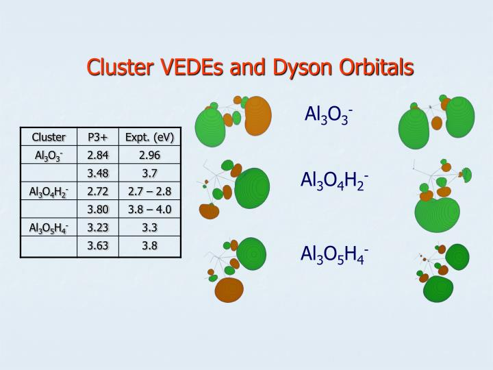 Cluster VEDEs and Dyson Orbitals
