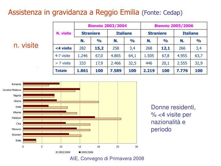 Assistenza in gravidanza a Reggio Emilia