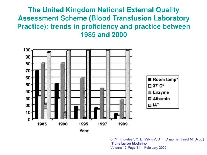 The United Kingdom National External Quality Assessment Scheme (Blood Transfusion Laboratory Practice): trends in proficiency and practice between 1985 and 2000
