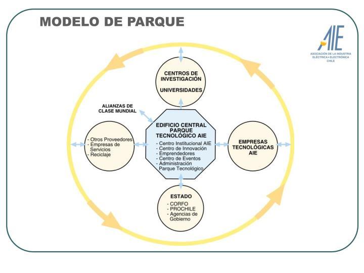 MODELO DE PARQUE
