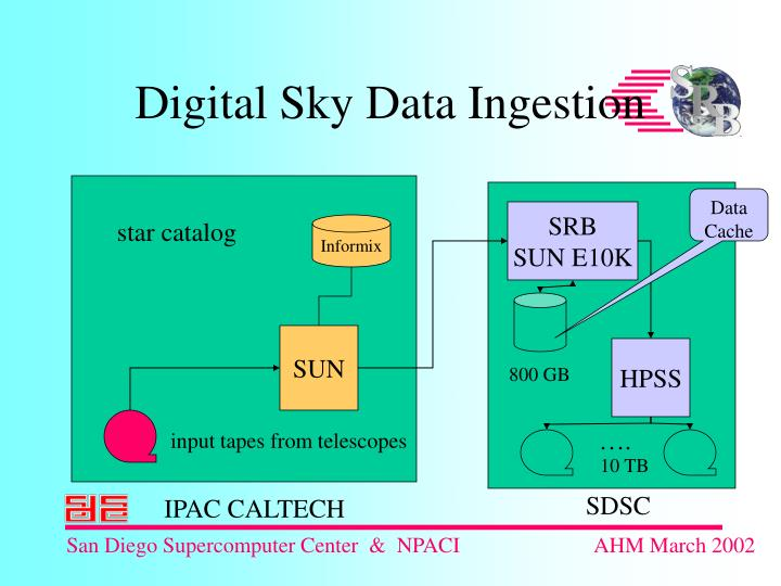 Digital Sky Data Ingestion