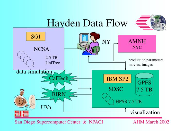 Hayden Data Flow