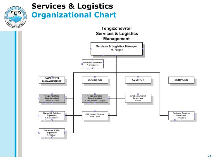 questions for supply chain logistics project essay 9 of the most popular supply chain & logistics topics of it's your opportunity to have supply chain and logistics experts look at ask your 3pl questions.
