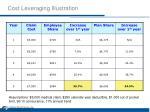 cost leveraging illustration