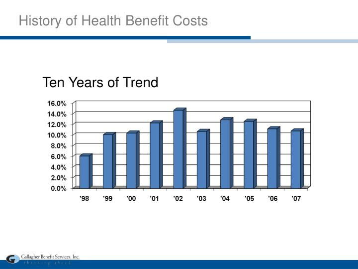 History of Health Benefit Costs
