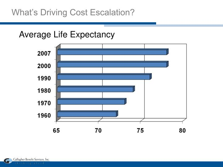 What's Driving Cost Escalation?
