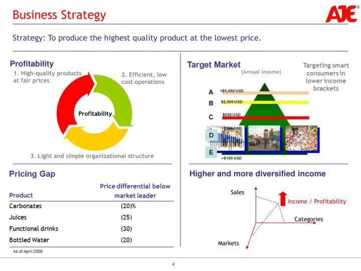 Strategy: To produce the highest quality product at the lowest price.