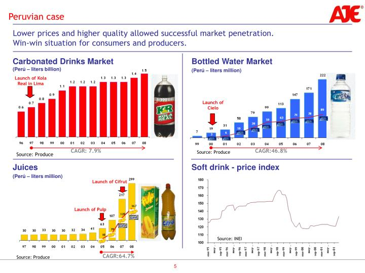 Lower prices and higher quality allowed successful market penetration.