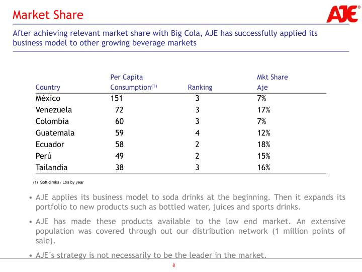 After achieving relevant market share with Big Cola, AJE has successfully applied its business model to other growing beverage markets