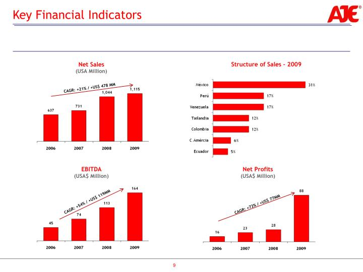 Key Financial Indicators