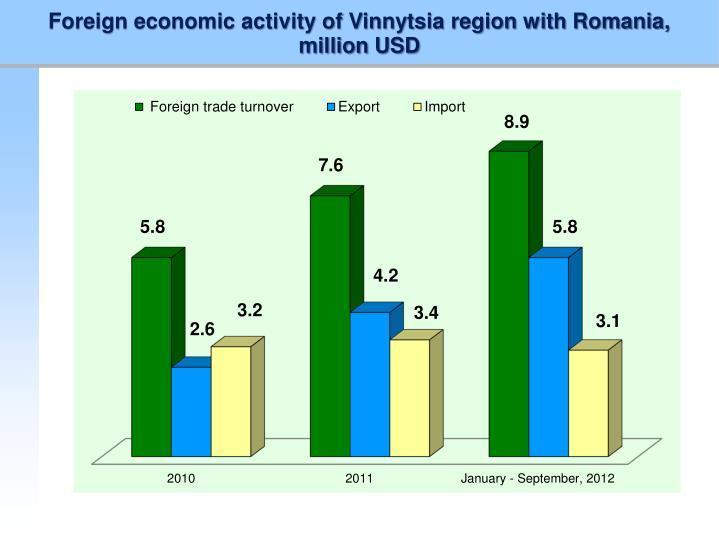 Foreign economic activity of Vinnytsia region with Romania,