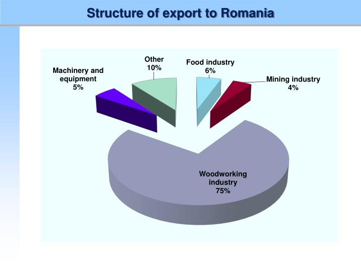 Structure of export to Romania