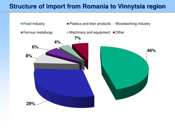 Structure of import from Romania to Vinnytsia region