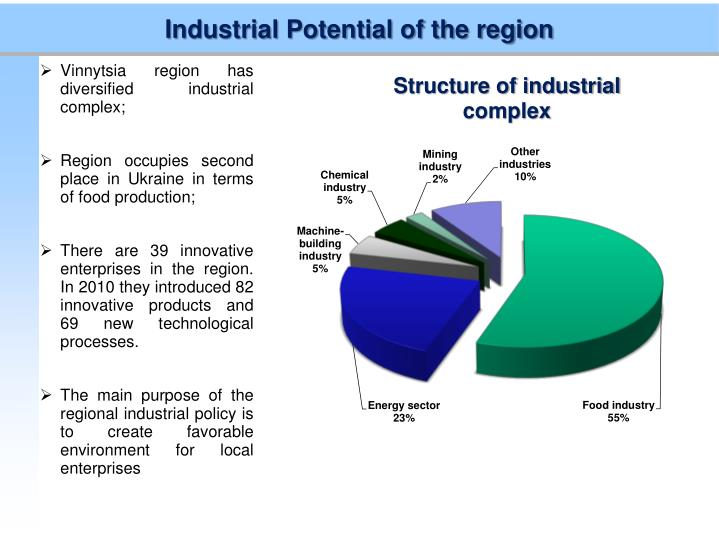 Industrial Potential of the region