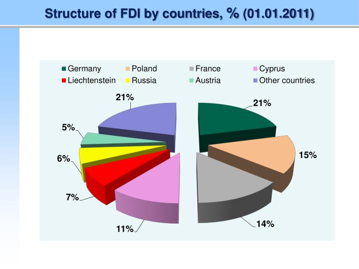 Structure of FDI by countries,