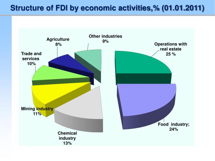 Structure of FDI by economic activities,% (01.01.2011)