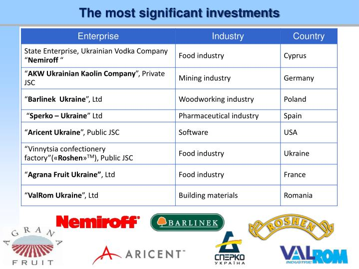 The most significant investments