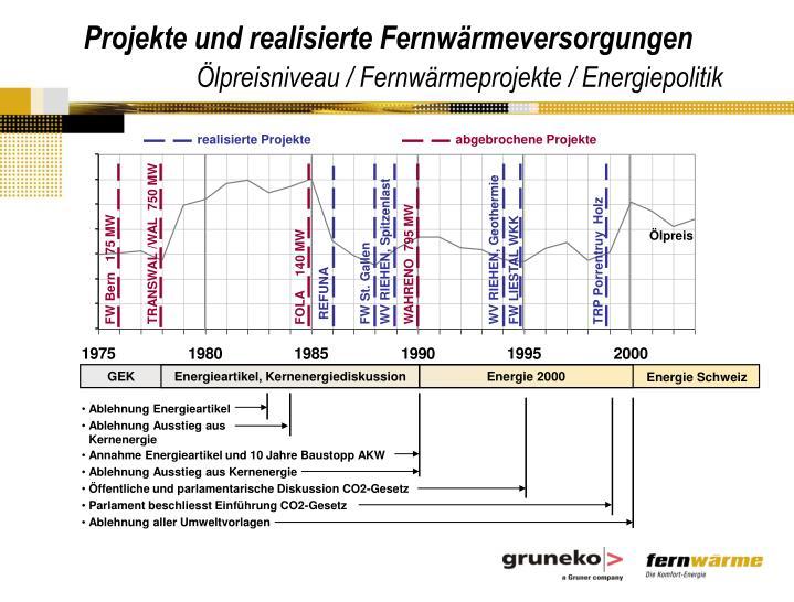 Projekte und realisierte Fernwärmeversorgungen