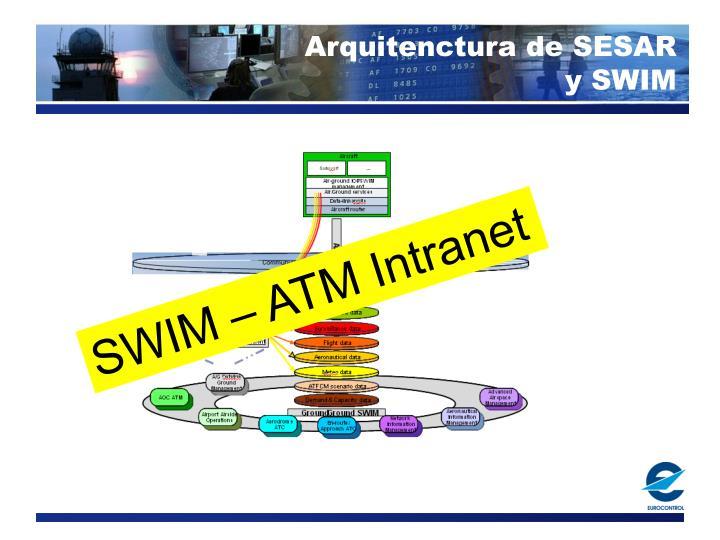 Arquitenctura de SESAR
