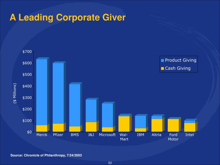 A Leading Corporate Giver