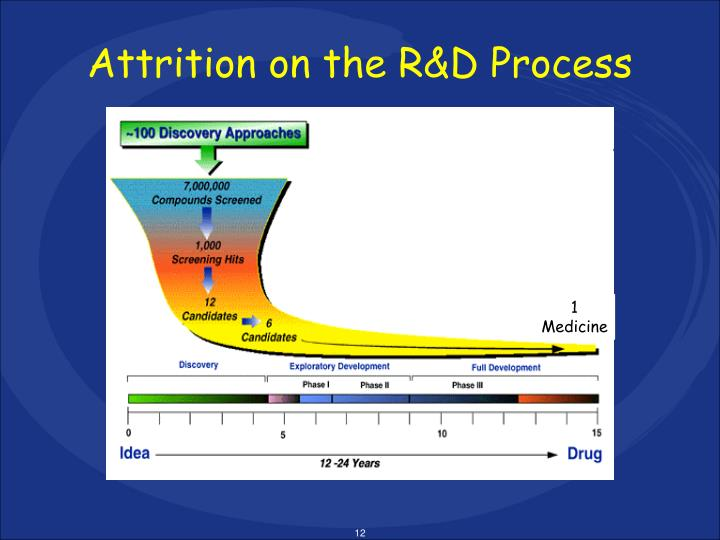 Attrition on the R&D Process