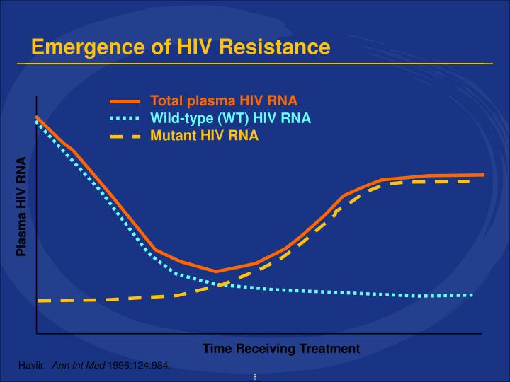 Emergence of HIV Resistance