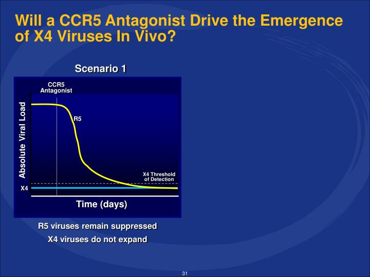 Will a CCR5 Antagonist Drive the Emergence of X4 Viruses In Vivo?
