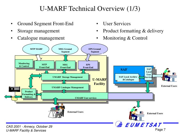 U-MARF Technical Overview (1/3)