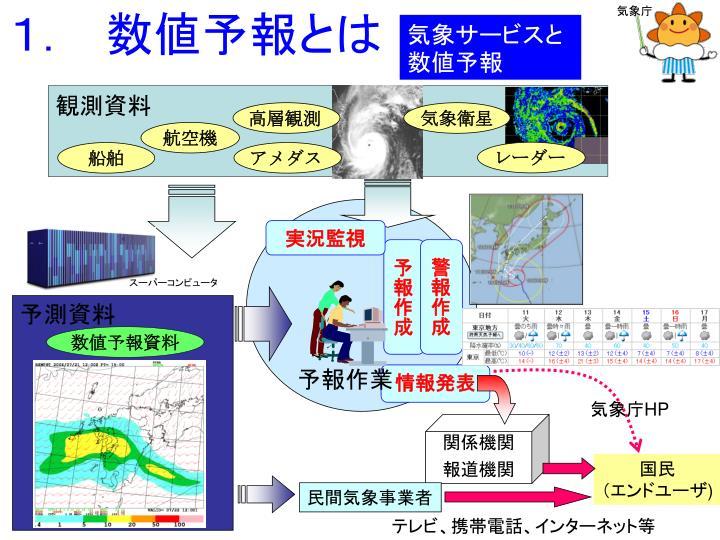 気象サービスと数値予報