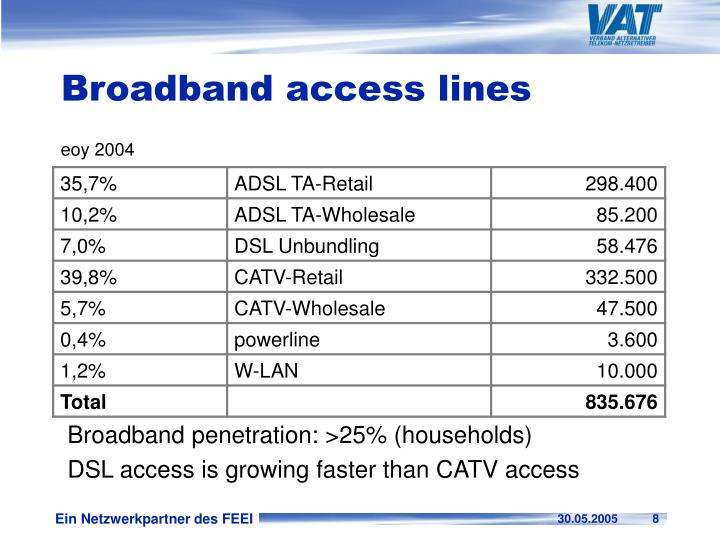 Broadband access lines