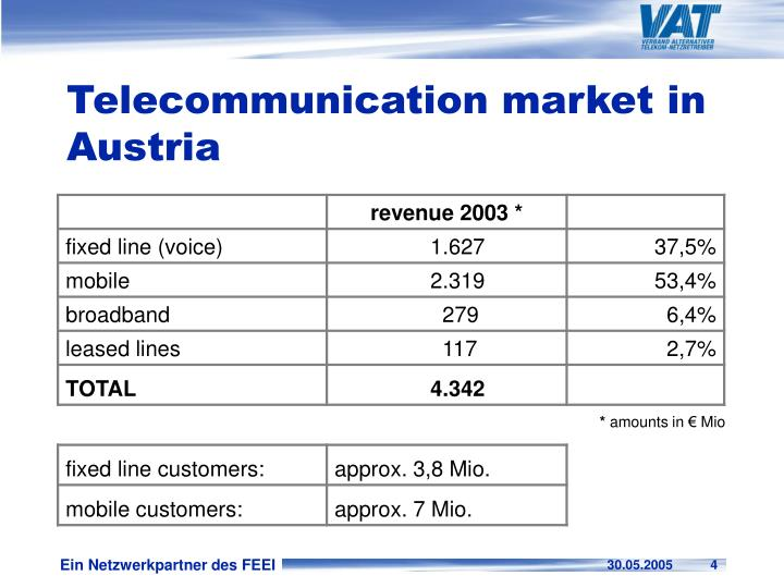 Telecommunication market in