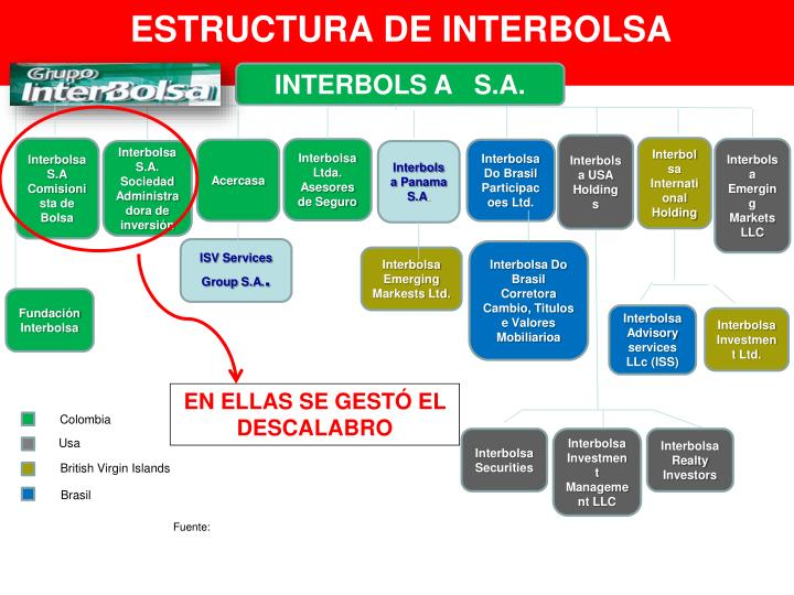ESTRUCTURA DE INTERBOLSA