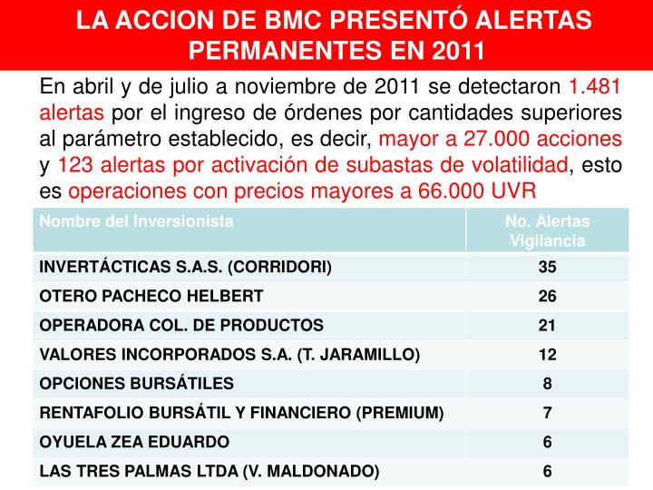 LA ACCION DE BMC PRESENTÓ ALERTAS
